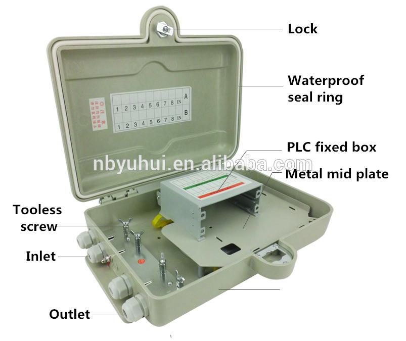 16 Ydin PLC laatikko