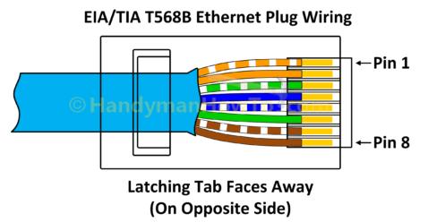 Miten että johdin a Ethernet Pistoke